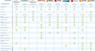 Рейтинг «антивирусников» для Windows